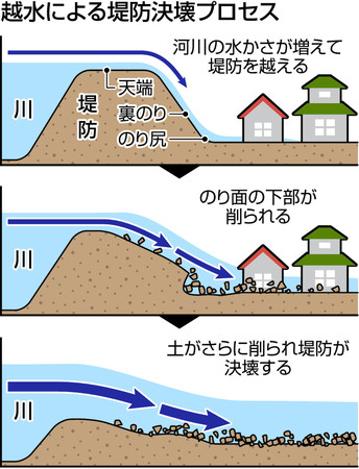 この画像には alt 属性が指定されておらず、ファイル名は 耐越水堤防工事図.png です